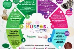 Actividades especiales del Mes de los Museos
